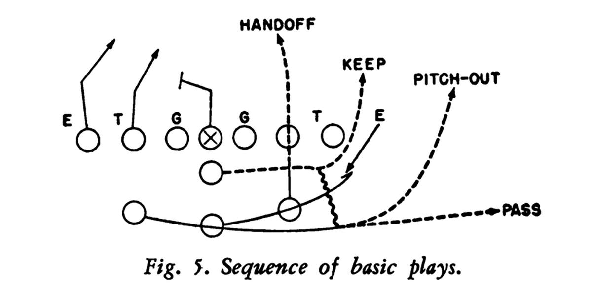 Split T Basic Plays